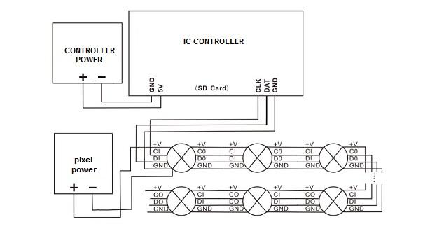 کنترلر پیکسلی ، اتصال کنترلر دیجیتال ، کنترلرهای دیجیتال